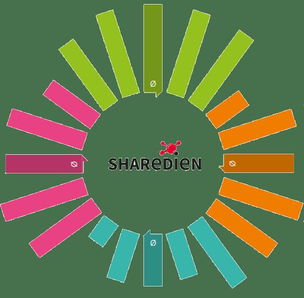 Market Performance Wheel von Sharedien